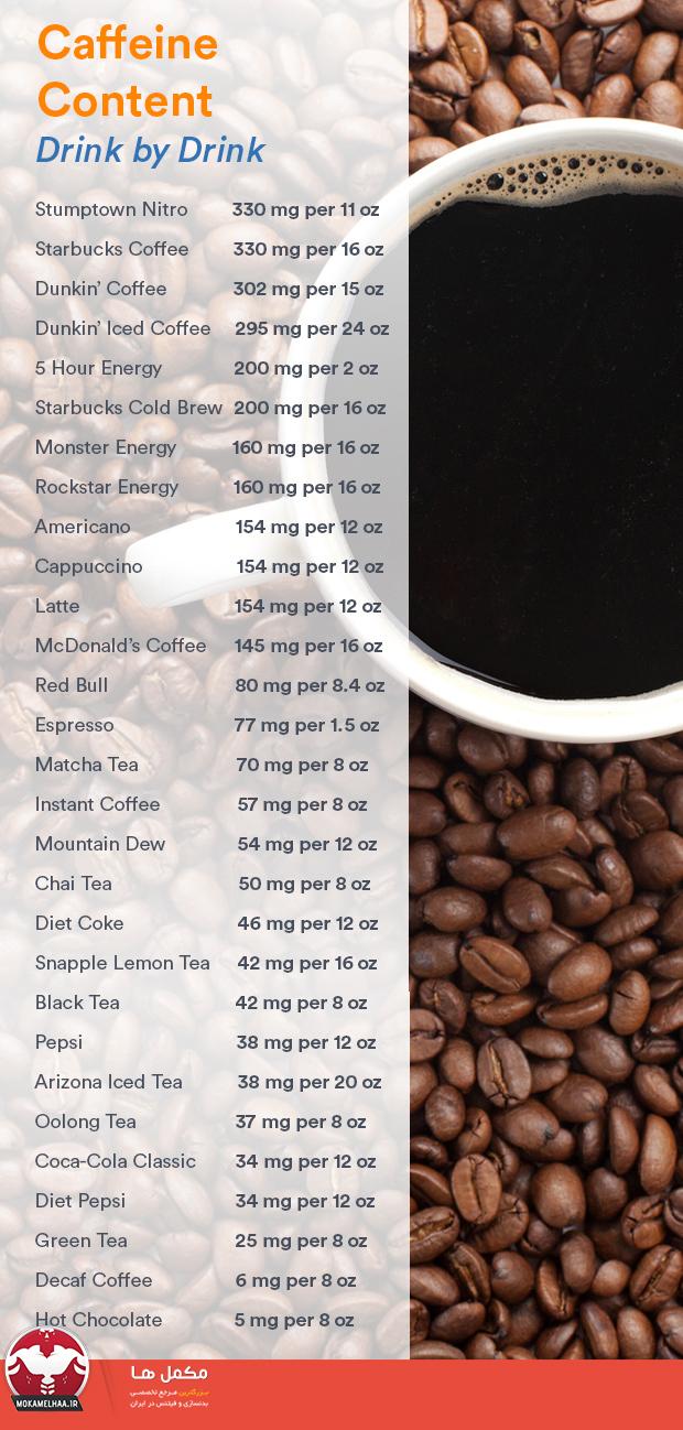 مقدار کافئین در قهوها
