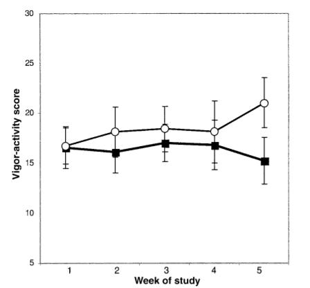 ketogenic diet study