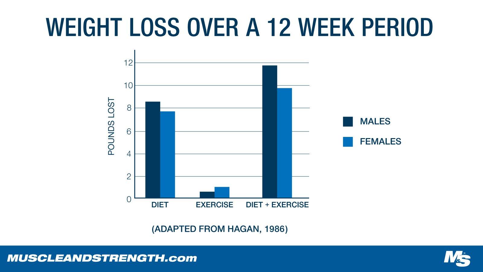 12 Week Weight Loss Study