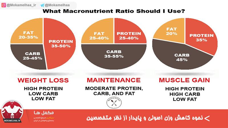 نحوه کاهش وزن اصولی و پایدار از نظر متخصصین