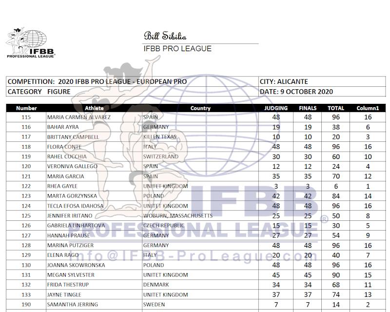 Europa Pro 2020 Figure score card-نتایج فیگور پرو