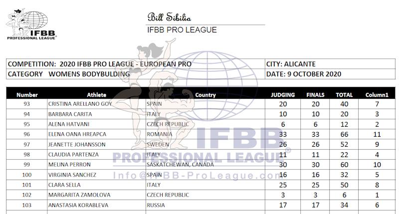 Europa Pro 2020 Women's Bodybuilding score card-نتایج بادی بیلدینگ زنان